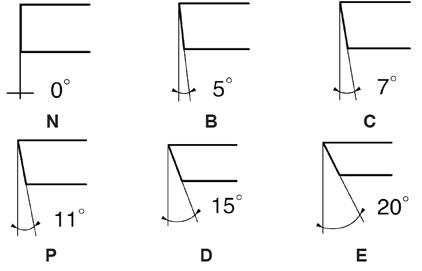 Clearance angle